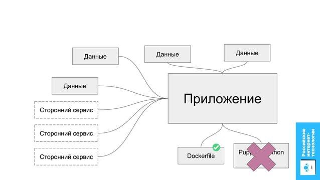 Приложение Данные Сторонний сервис Сторонний сервис Сторонний сервис Данные Данные Данные Dockerfile Chart.yaml