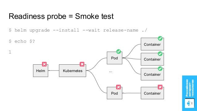 Приложение Сторонний сервис Данные Dockerfile Chart.yaml
