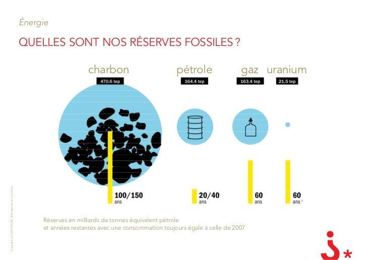 Énergie                                                         QUEllES SOnT nOS RÉSERVES fOSSIlES ?                      ...