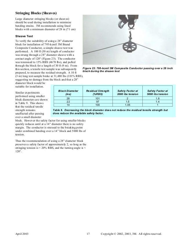 3M ACCR (Aluminum Conductor Composite Reinforced) - Overheadline Cond…