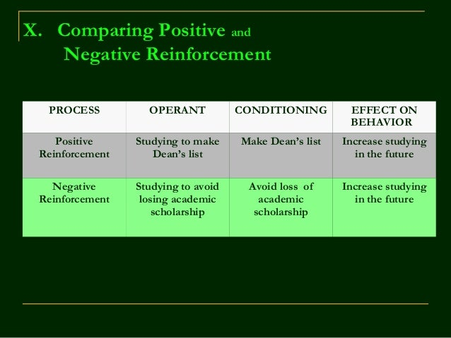 operant conditioning positive and negative reinforcement Part a – operant conditioning for each of the following examples of consequences, identify which type is occurring: a)positive punishment, b) negative punishment, c) positive reinforcement, or d) negative reinforcement.