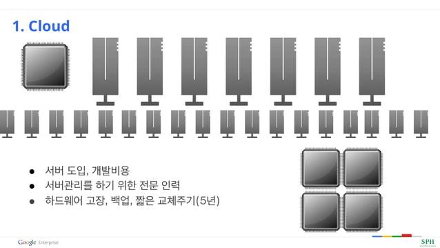 ● 서버 도입, 개발비용 ● 서버관리를 하기 위한 전문 인력 ● 하드웨어 고장, 백업, 짧은 교체주기(5년) 1. Cloud