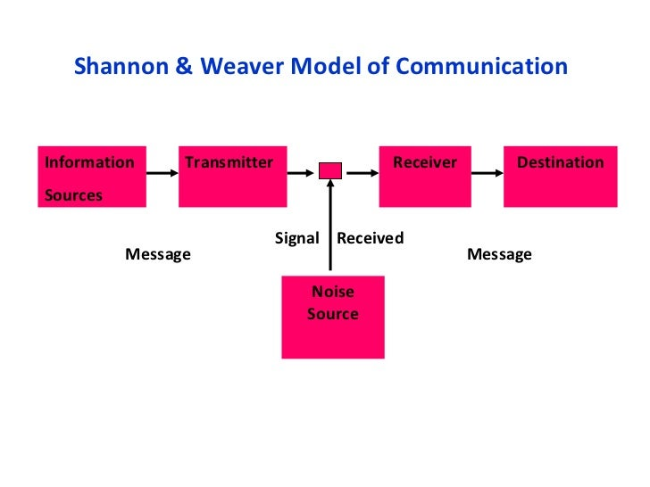 lasswell s model communication process and its Introduction to communication studies 220 pages introduction to communication studies uploaded by s gillani connect to download get pdf introduction to communication studies download introduction to communication studies uploaded by s gillani.