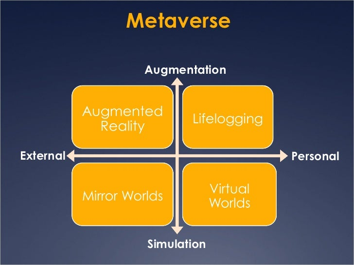 Metaverse Augmentation Simulation Personal External