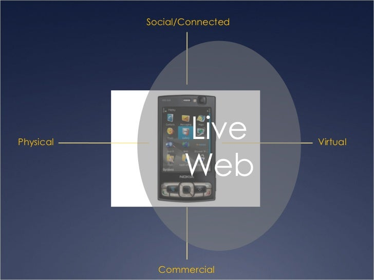 Physical Virtual Social/Connected Commercial Live Web