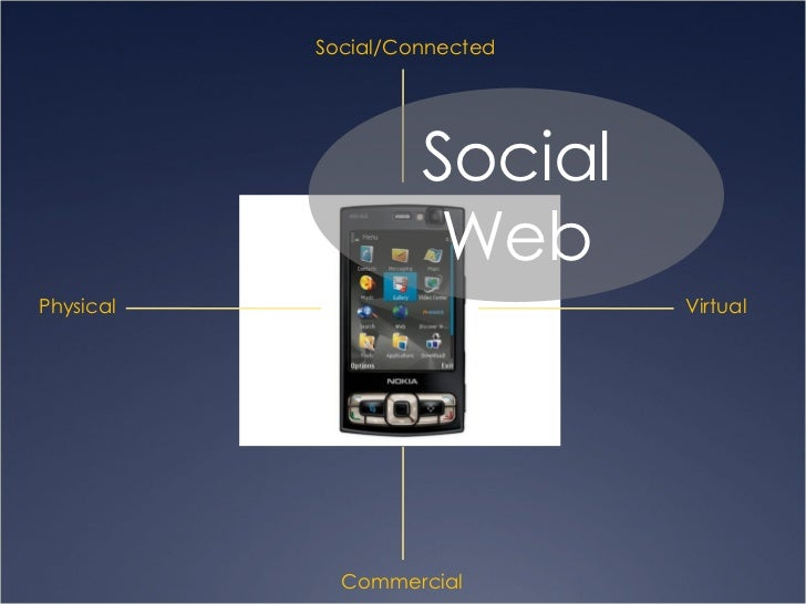 Physical Virtual Social/Connected Commercial Social Web