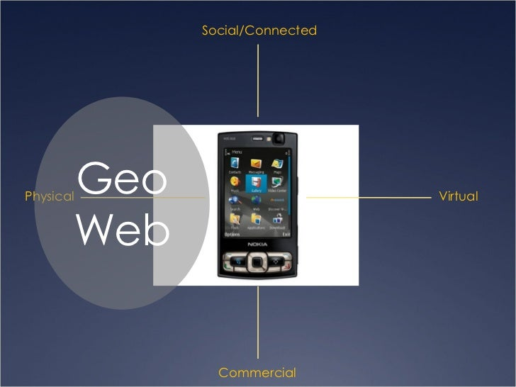 Physical Virtual Social/Connected Commercial Geo Web