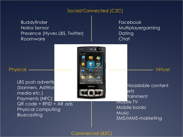Physical Virtual Social/Connected (C2C) Commercial (B2C) Buddyfinder Nokia Sensor Presence (Hyves LBS, Twitter) Roomware L...