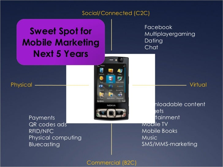 Physical Virtual Social/Connected (C2C) Commercial (B2C) Buddyfinder Nokia Sensor Presence (Hyves LBS, Twitter) Roomware P...