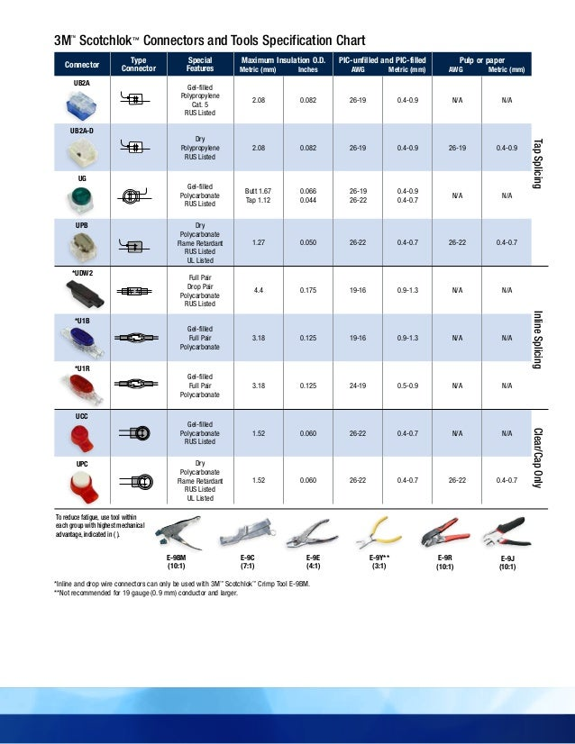 Wire nut size table image collections wiring table and diagram wire nut size table image collections wiring table and diagram wire nut size table gallery wiring greentooth Images