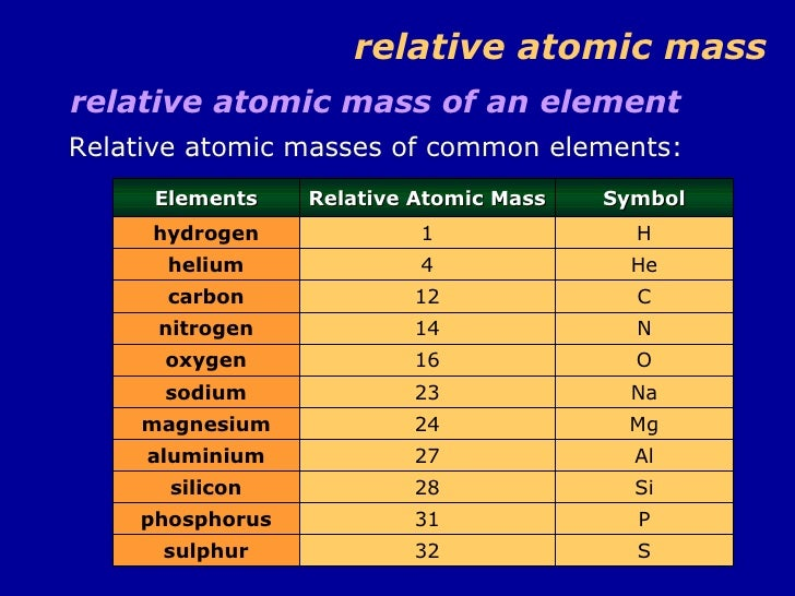Lovely ... 10. Relative Atomic Mass ...