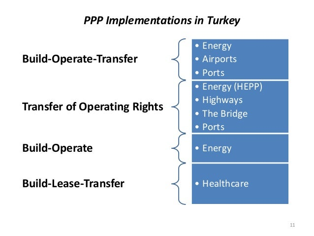 PPP Implementations in Turkey Build-Operate-Transfer • Energy • Airports • Ports Transfer of Operating Rights • Energy (HE...