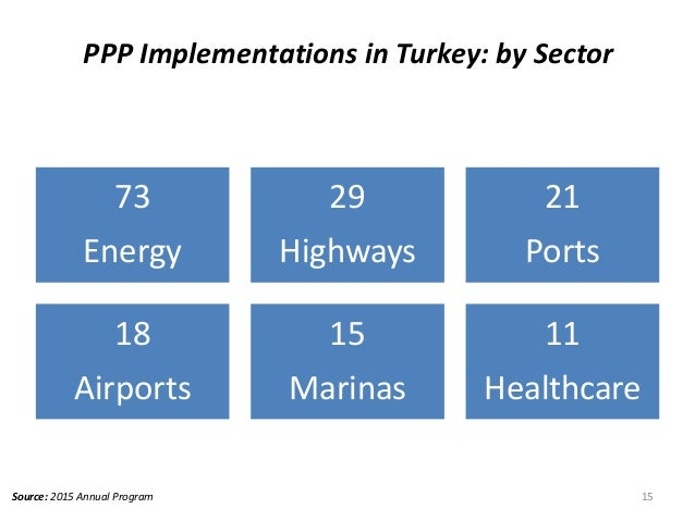 PPP Implementations in Turkey: by Sector 15Source: 2015 Annual Program 73 Energy 29 Highways 21 Ports 18 Airports 15 Marin...