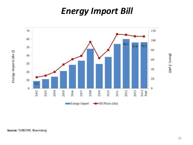 Source: TURKSTAT, Bloomberg Energy Import Bill (Brent,$pbl) EnergyImports(Bn$) 20