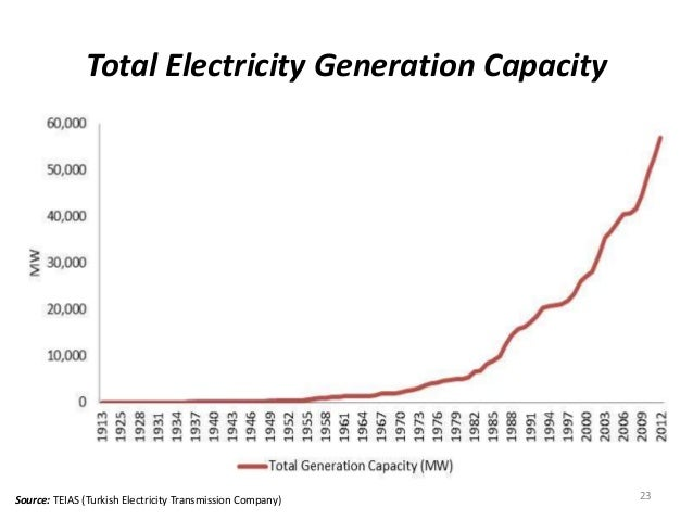 Total Electricity Generation Capacity 23Source: TEIAS (Turkish Electricity Transmission Company) Total electricity generat...