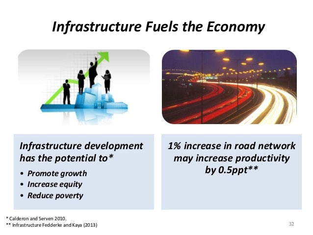 Infrastructure Fuels the Economy Infrastructure development has the potential to* • Promote growth • Increase equity • Red...