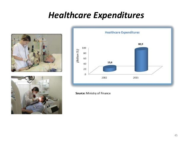Healthcare Expenditures Source: Ministry of Finance 45