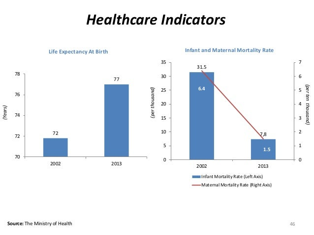 Healthcare Indicators Source: The Ministry of Health 46 (Years) 72 77 70 72 74 76 78 2002 2013 31.5 7,8 6.4 1.5 0 1 2 3 4 ...