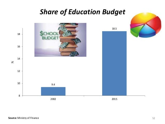 9.4 18.5 8 10 12 14 16 18 2002 2015 Source: Ministry of Finance Share of Education Budget% 52