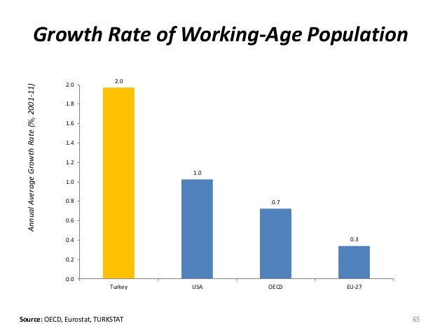 AnnualAverageGrowthRate(%,2001-11) Growth Rate of Working-Age Population Source: OECD, Eurostat, TURKSTAT 65 2.0 1.0 0.7 0...