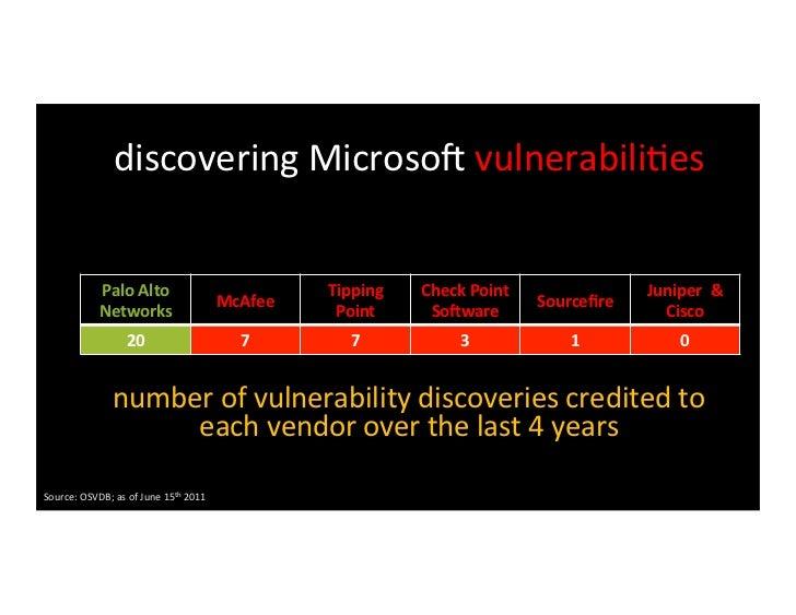 discovering Adobe Flash vulnerabili>es                    Palo Alto                                       Tipp...