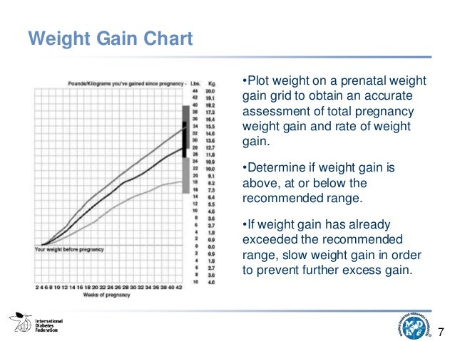 Pregnancy Weight Gain Chart Indian Driveeapusedmotorhomefo