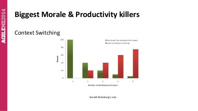 Kim Carter How To Increase Software Developer Productivity