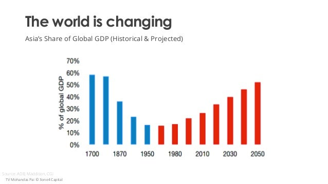 The world is changing Asia's Share of Global GDP (Historical & Projected) Source: ADB, Maddison, CGI TV Mohandas Pai © 3on...
