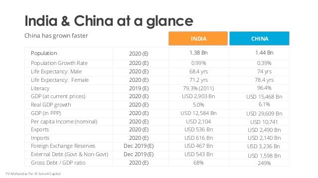 India & China at a glance China has grown faster Population 1.38 Bn2020 (E) Population Growth Rate Life Expectancy: Male L...