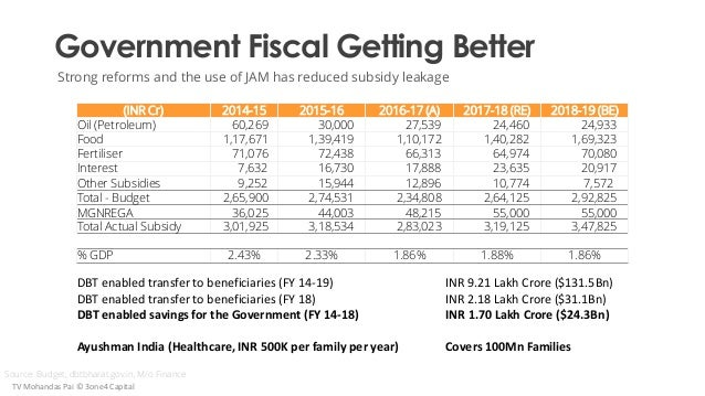 Government Fiscal Getting Better Strong reforms and the use of JAM has reduced subsidy leakage (INR Cr) 2014-15 2015-16 20...