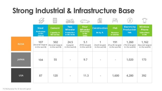 Strong Industrial & Infrastructure Base INDIA JAPAN USA 107 (Second largest in the world) 104 87 502 (Second largest in th...