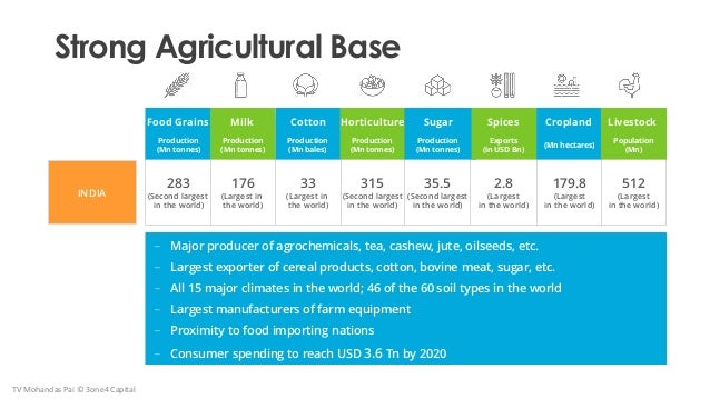 Strong Agricultural Base INDIA 283 (Second largest in the world) 176 (Largest in the world) 33 (Largest in the world) 35.5...