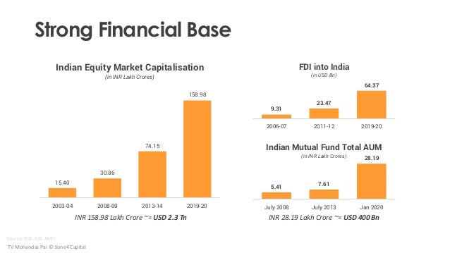 INR 28.19 Lakh Crore ~= USD 400 Bn Source: BSE, RBI, AMFI 15.40 30.86 74.15 158.98 2003-04 2008-09 2013-14 2018-19 Indian ...