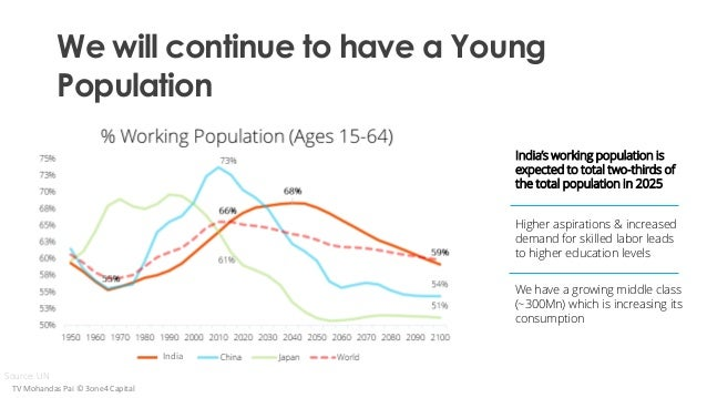 We will continue to have a Young Population India's working population is expected to total two-thirds of the total popula...