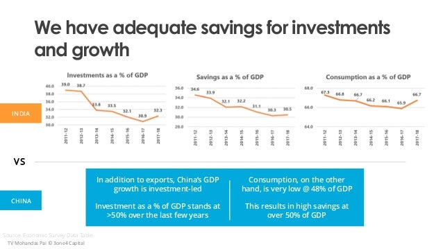 We have adequate savings for investments and growth In addition to exports, China's GDP growth is investment-led Investmen...