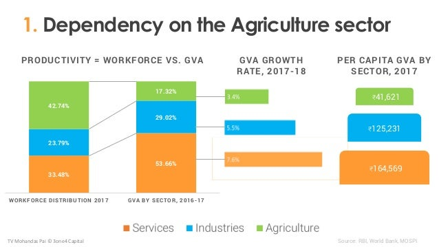 33.48% 53.66% 23.79% 29.02% 42.74% 17.32% WORKFORCE DISTRIBUTION 2017 GVA BY SECTOR, 2016-17 1. Dependency on the Agricult...