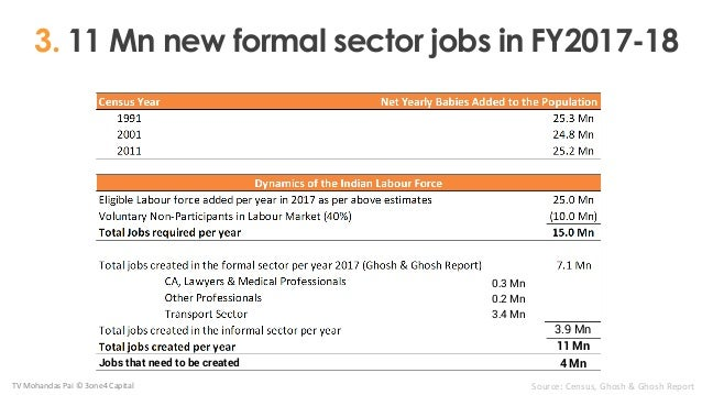3. 11 Mn new formal sector jobs in FY2017-18 TV Mohandas Pai © 3one4 Capital Source: Census, Ghosh & Ghosh Report 3.4 Mn 0...