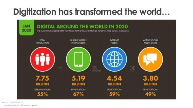 Digitization has transformed the world… Source: We Are Social TV Mohandas Pai © 3one4 Capital