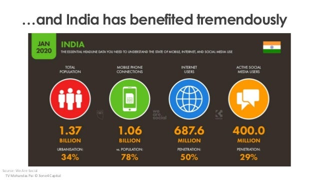 …and India has benefited tremendously Source: We Are Social TV Mohandas Pai © 3one4 Capital