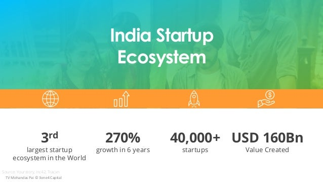 3rd largest startup ecosystem in the World 270% growth in 6 years 40,000+ startups USD 160Bn Value Created India Startup E...