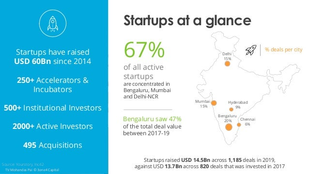 Startups at a glance Startups have raised USD 60Bn since 2014 250+ Accelerators & Incubators 500+ Institutional Investors ...