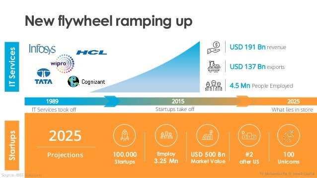 New flywheel ramping up IT Services took off 2015 USD 191 Bn revenue USD 137 Bn exports 4.5 Mn People Employed 1989 2025 1...