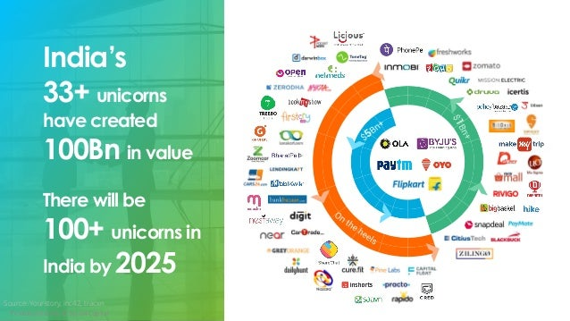 India's 33+ unicorns have created 100Bn in value There will be 100+ unicorns in India by 2025 TV Mohandas Pai © 3one4 Capi...