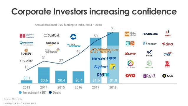 Corporate Investors increasing confidence Source: CBInsights TV Mohandas Pai © 3one4 Capital