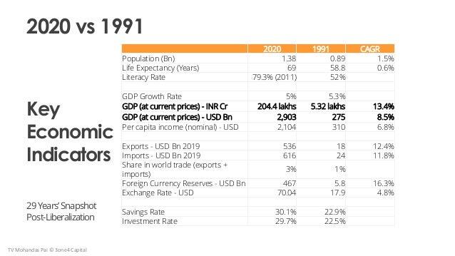 Key Economic Indicators 29Years'Snapshot Post-Liberalization 2020 vs 1991 2020 1991 CAGR Population (Bn) 1.38 0.89 1.5% Li...