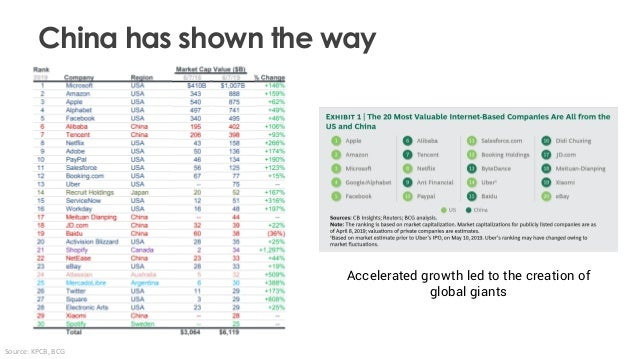 Accelerated growth led to the creation of global giants Source: KPCB, BCG China has shown the way