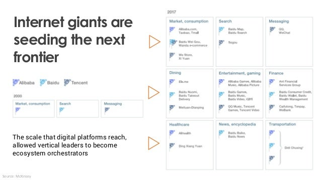 The scale that digital platforms reach, allowed vertical leaders to become ecosystem orchestrators Source: McKinsey Intern...