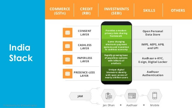 Provides a modern privacy data sharing framework Game changing electronic payment systems and transition to cashless econo...