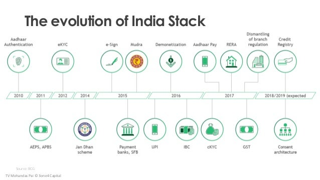The evolution of India Stack Source: BCG TV Mohandas Pai © 3one4 Capital