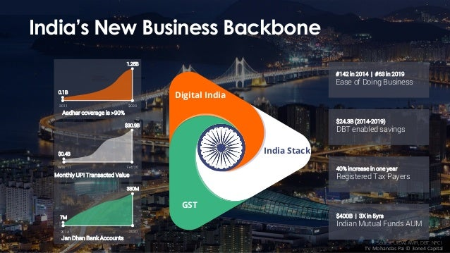 India's New Business Backbone 40% increase in one year Registered Tax Payers $24.3B (2014-2019) DBT enabled savings #142 i...